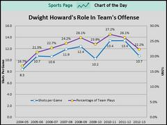 If The Lakers Want To Keep Dwight Howard This Chart Has To Change